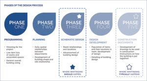 Conscious and intuitive wayfinding is most successful when integrated early in the design process.